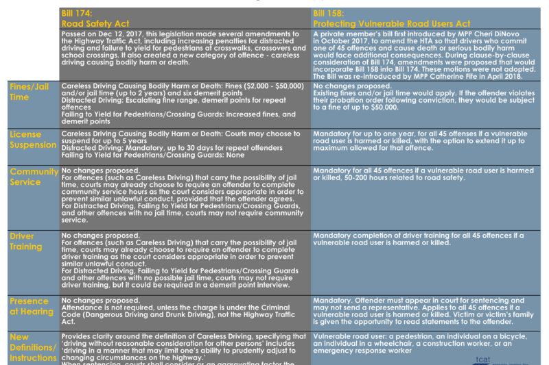 Chart comparing Bill 158 and Bill 174