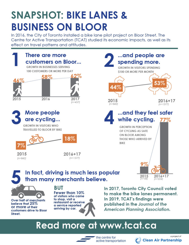 One page snap shot of study results: there are more customers on Bloor, and they're spending more money. There are also more people cycling and they feel safer while cycling. In fact, driving is much less popular than most merchants believe.