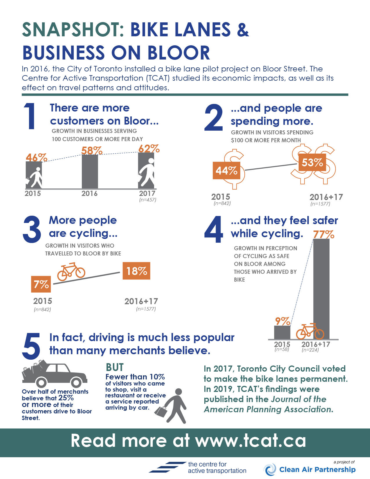 One page snapshot of study results: there are more customers on Bloor, and they're spending more money. There are also more people cycling and they feel safer while cycling. In fact, driving is much less popular than most merchants believe.